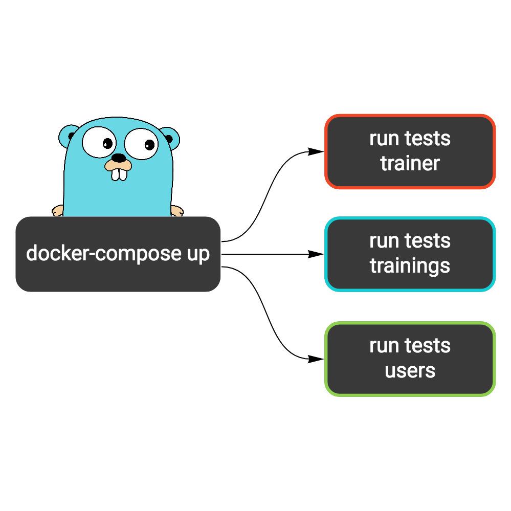 Running integration tests on Google Cloud Build using docker-compose