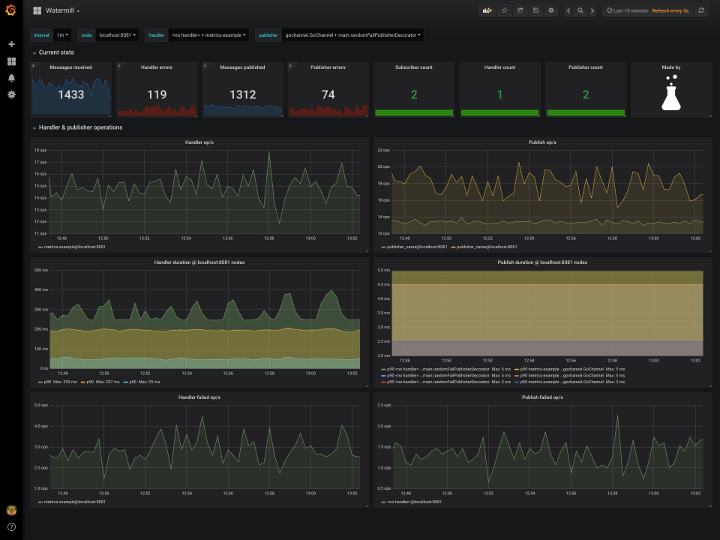 Watermill Grafana Dashboard