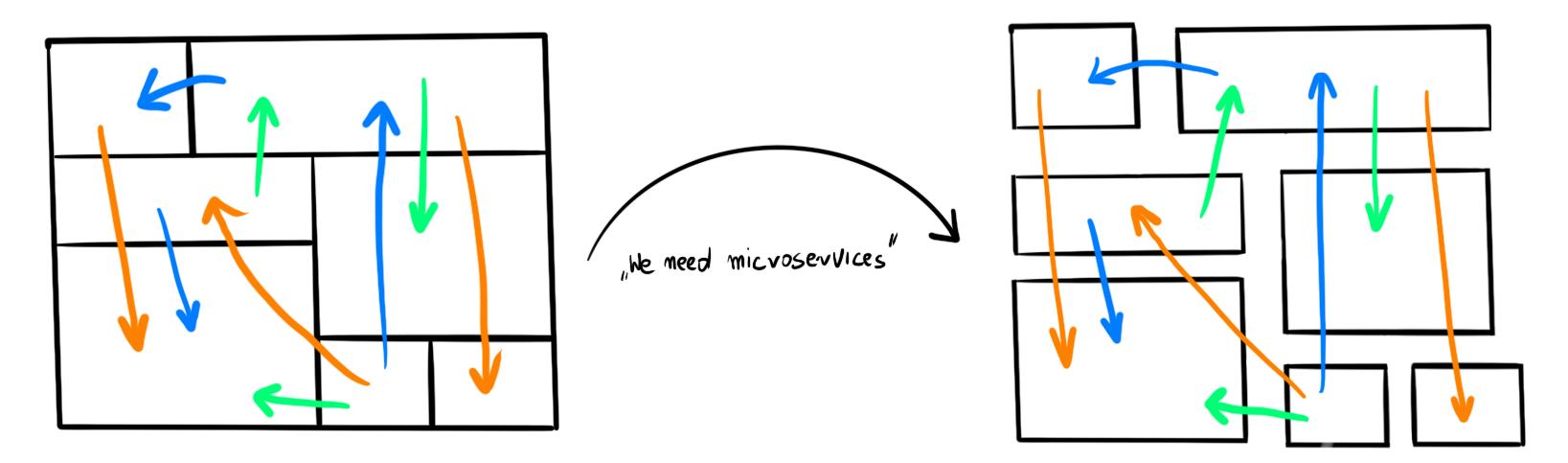 从强耦合单体应用到分布式单体
